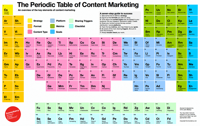 Periodic Tables of Content Marketing