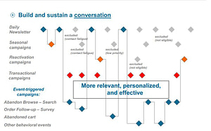 build and sustain a conversation