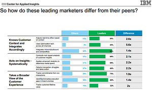 leading marketers different than peers
